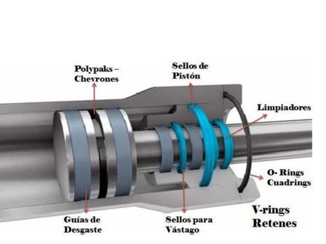 CLF principal distribuidor de sellos hidráulicos